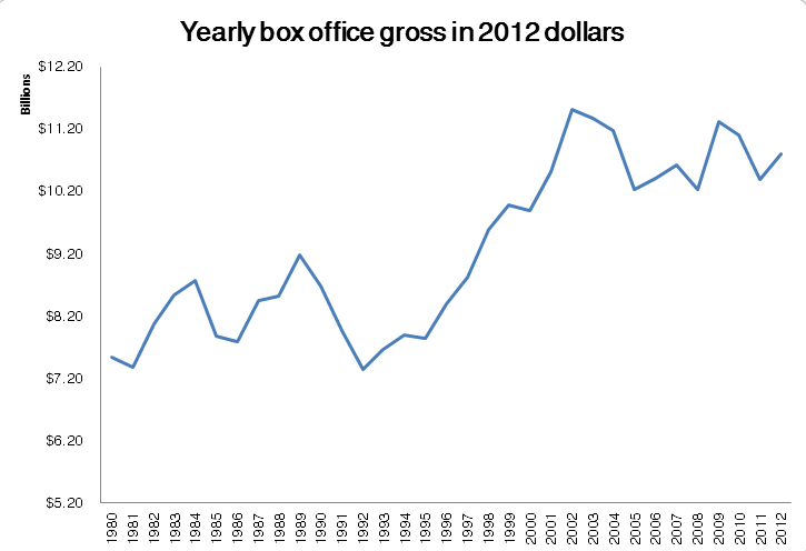 Box office returns 1980-2012 adjusted to 2012 dollars