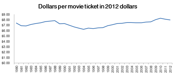 Movie ticket price 1980-2012 adjusted to 2012 dollars